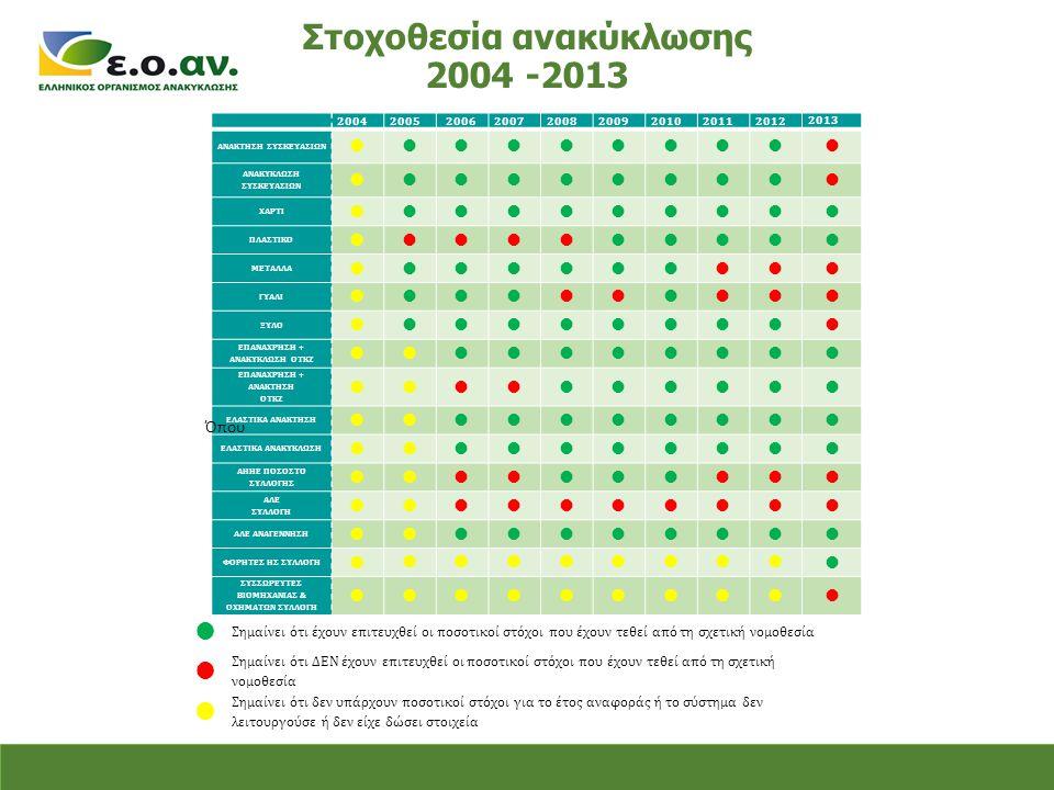 Στοχοθεσία ανακύκλωσης 2004 -2013