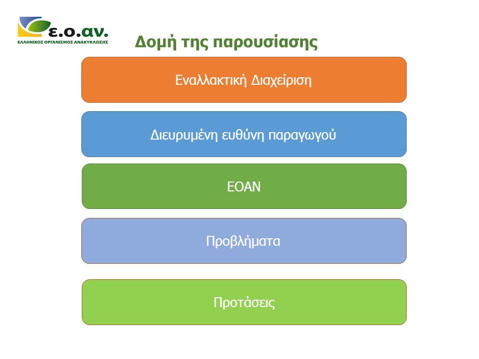 Δομή της παρουσίασης Εναλλακτική Διαχείριση
