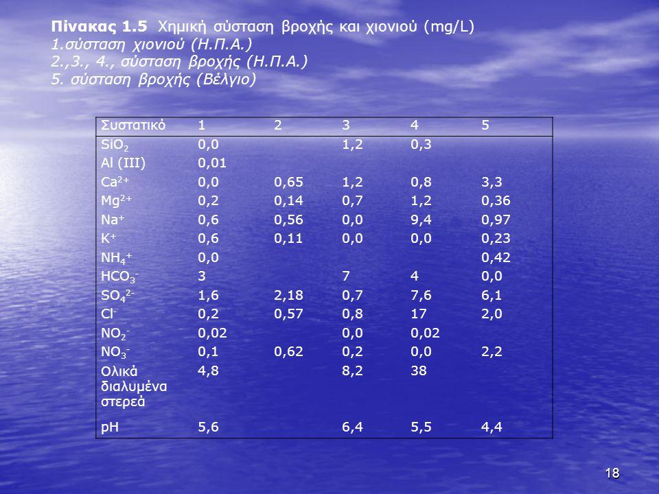 Πίνακας 1.5 Χημική σύσταση βροχής και χιονιού (mg/L)