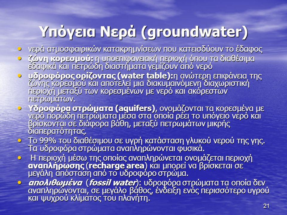 Υπόγεια Νερά (groundwater)