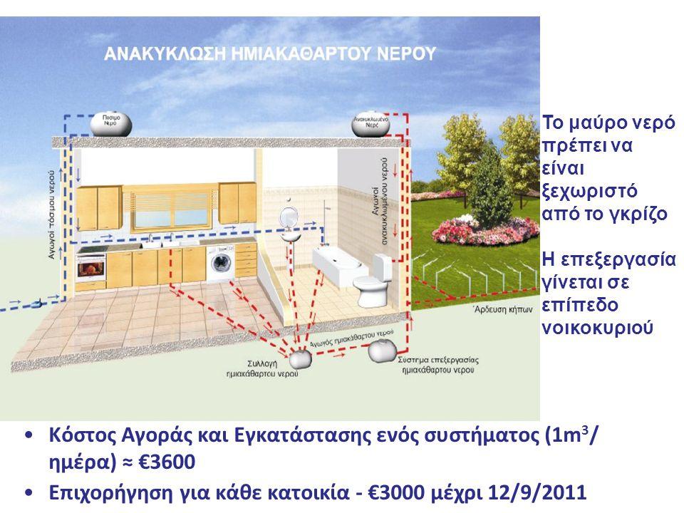 Κόστος Αγοράς και Εγκατάστασης ενός συστήματος (1m3/ ημέρα) ≈ €3600