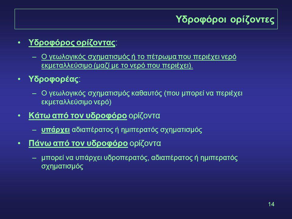 Υδροφόροι ορίζοντες Υδροφόρος ορίζοντας: Υδροφορέας: