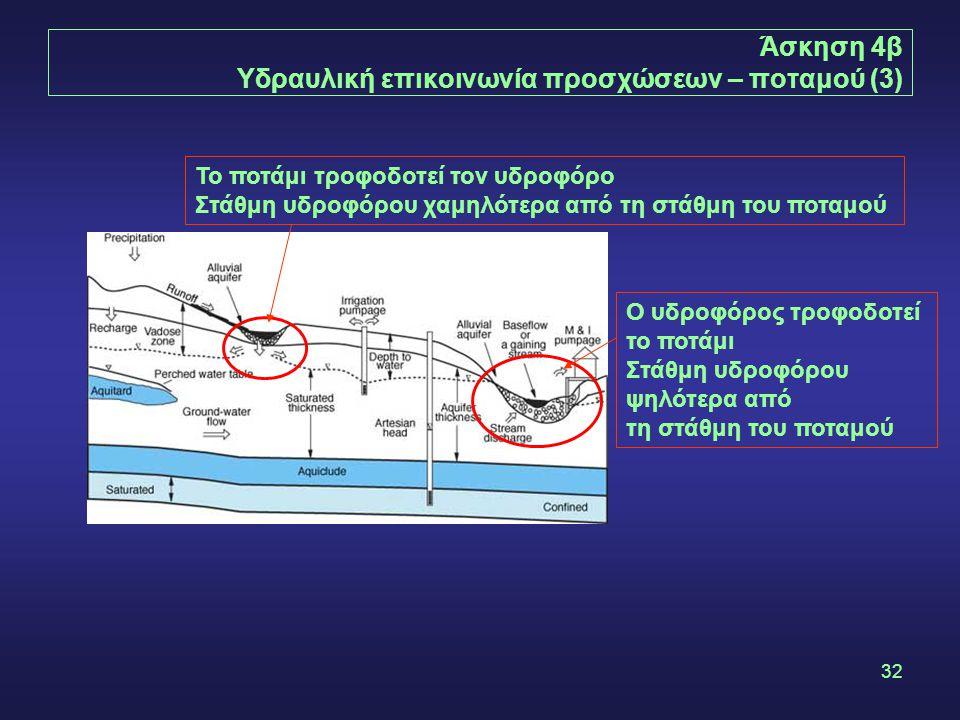 Άσκηση 4β Υδραυλική επικοινωνία προσχώσεων – ποταμού (3)