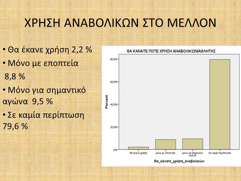ΧΡΗΣΗ ΑΝΑΒΟΛΙΚΩΝ ΣΤΟ ΜΕΛΛΟΝ