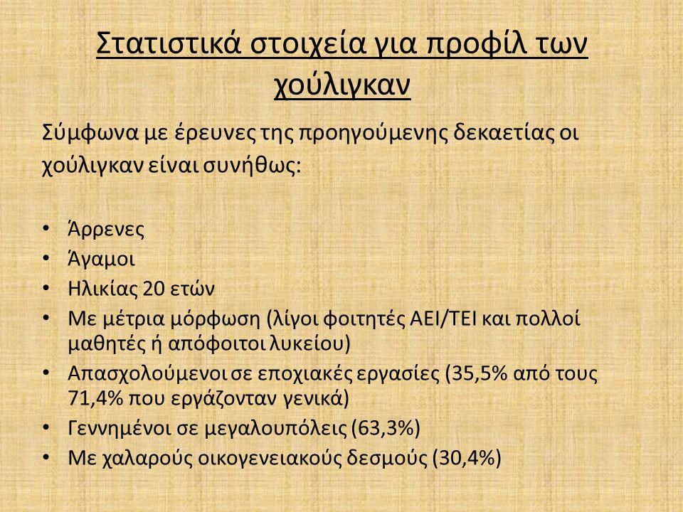 Στατιστικά στοιχεία για προφίλ των χούλιγκαν