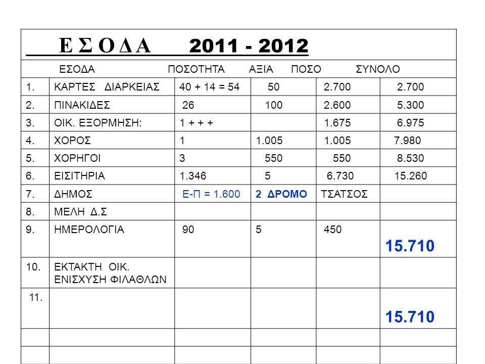 Ε Σ Ο Δ A 2011 - 2012 ΕΣΟΔΑ ΠΟΣΟΤΗΤΑ ΑΞΙΑ ΠΟΣΟ ΣΥΝΟΛΟ 1.