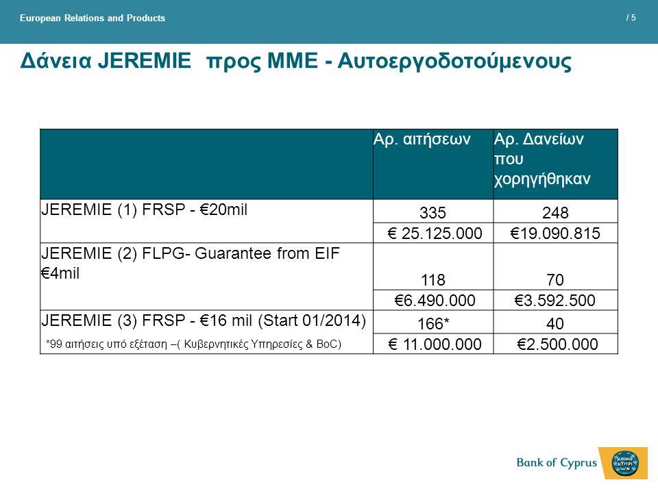 Δάνεια JEREMIE προς ΜΜΕ - Αυτοεργοδοτούμενους