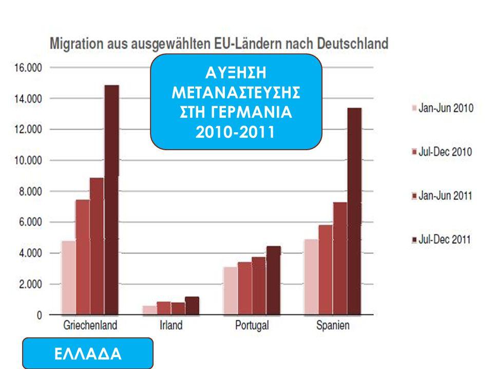 ΑΥΞΗΣΗ ΜΕΤΑΝΑΣΤΕΥΣΗΣ ΣΤΗ ΓΕΡΜΑΝΙΑ 2010-2011