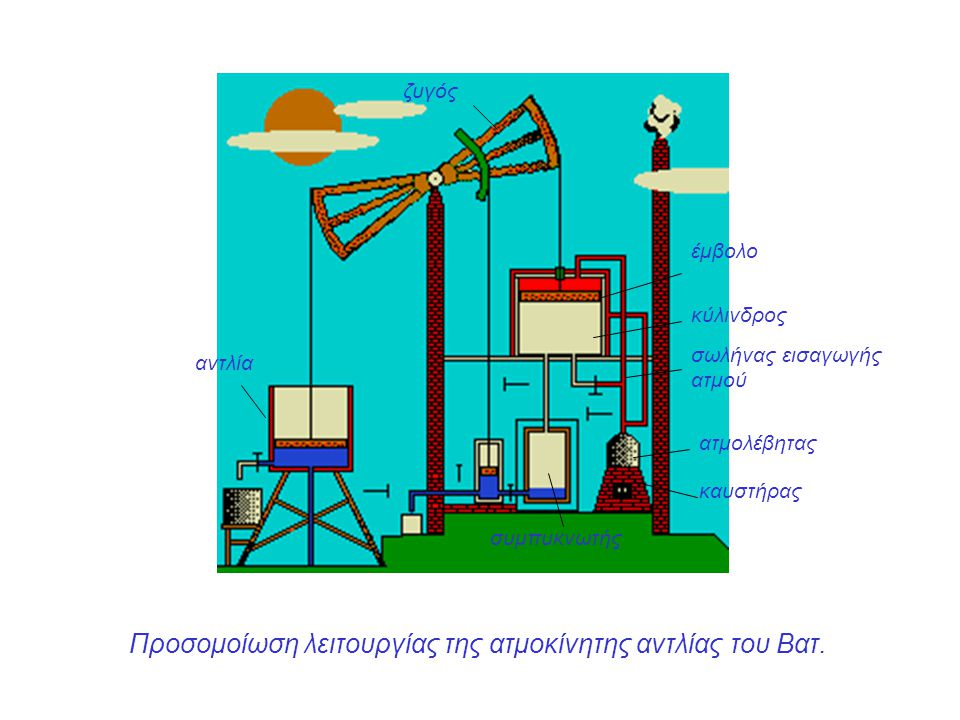 Προσομοίωση λειτουργίας της ατμοκίνητης αντλίας του Βατ.