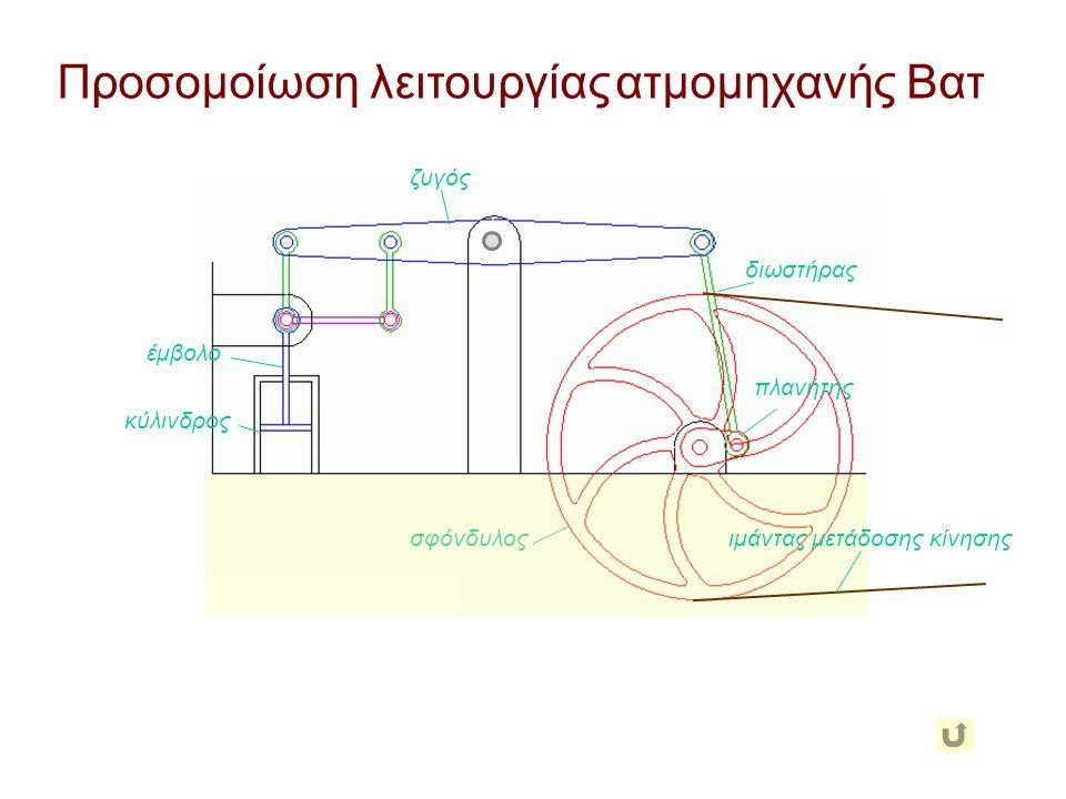 Προσομοίωση λειτουργίας ατμομηχανής Βατ