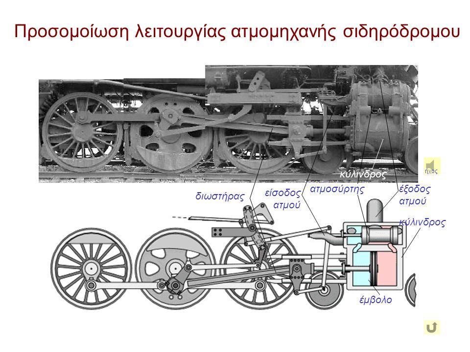 Προσομοίωση λειτουργίας ατμομηχανής σιδηρόδρομου