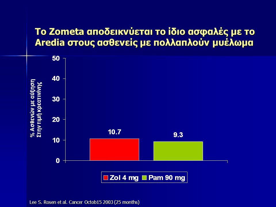 To Ζometa αποδεικνύεται το ίδιο ασφαλές με το Aredia στους ασθενείς με πολλαπλούν μυέλωμα