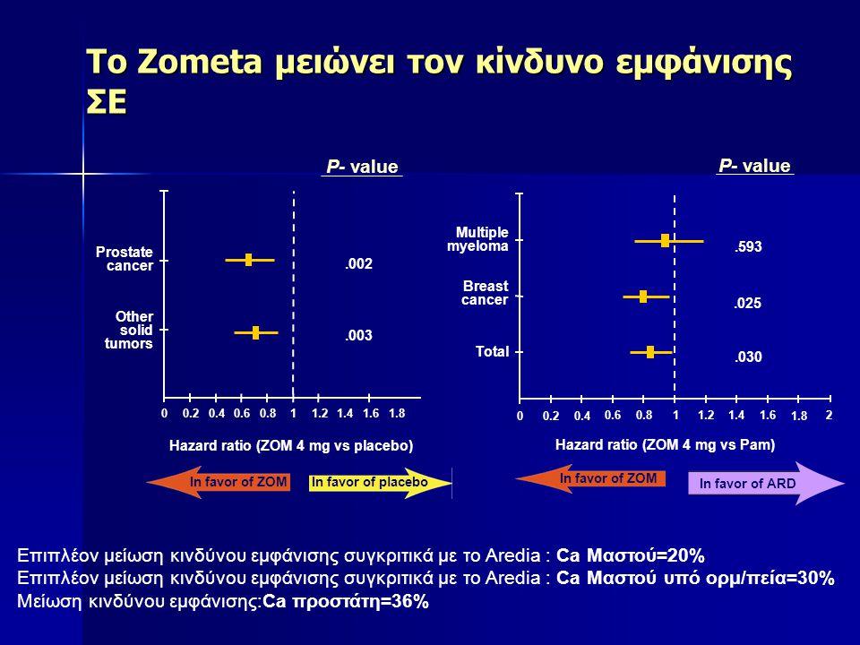 Το Zometa μειώνει τον κίνδυνο εμφάνισης ΣΕ