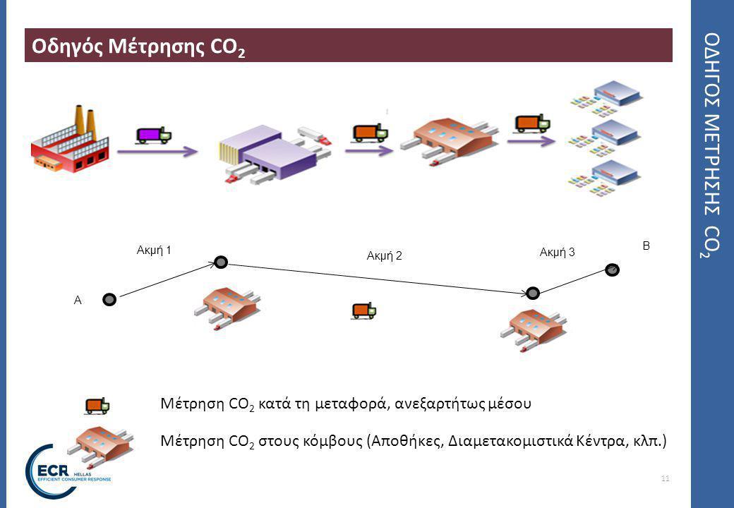 Οδηγός Μέτρησης CO2 ΟΔΗΓΟΣ ΜΕΤΡΗΣΗΣ CO2