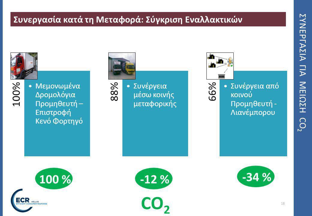 ΣΥΝΕΡΓΑΣΙΑ ΓΙΑ ΜΕΙΩΣΗ CO2
