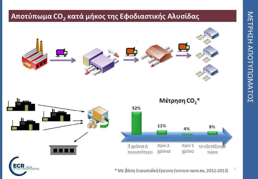 Αποτύπωμα CO2 κατά μήκος της Εφοδιαστικής Αλυσίδας