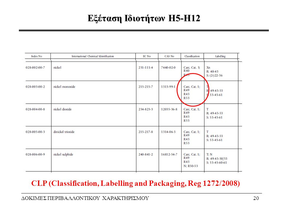 CLP (Classification, Labelling and Packaging, Reg 1272/2008)