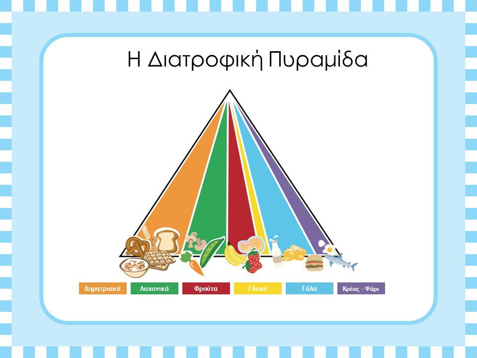Η Διατροφική Πυραμίδα Δημητριακά Λαχανικά Φρούτα Γλυκά Γάλα