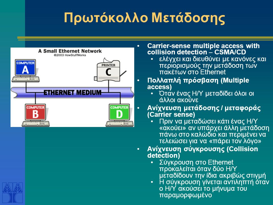Πρωτόκολλο Μετάδοσης Carrier-sense multiple access with collision detection – CSMA/CD.