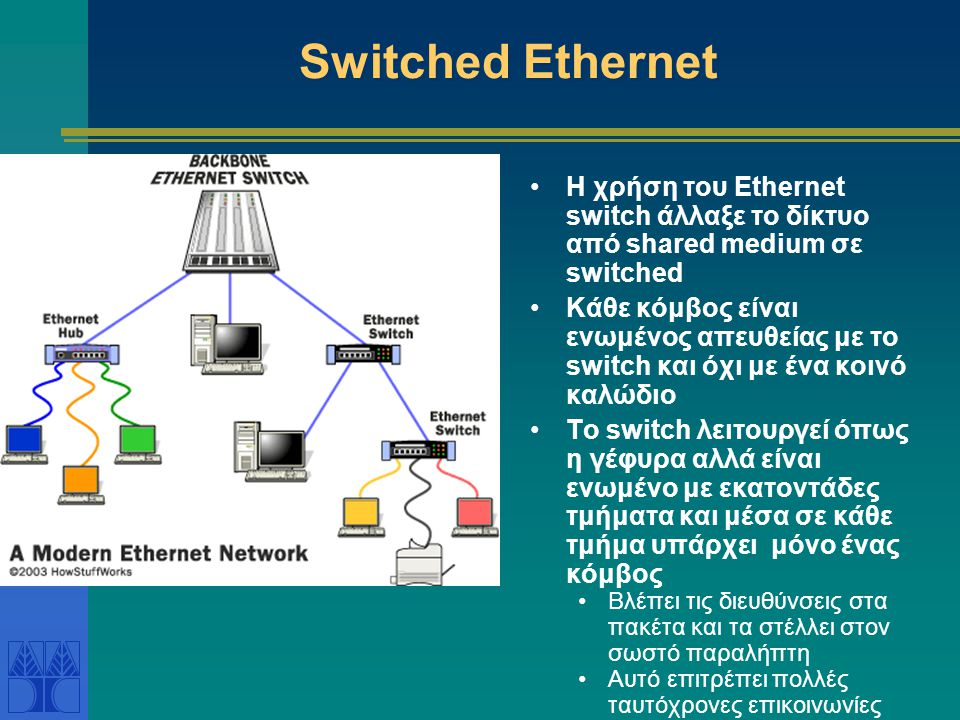 Switched Ethernet Η χρήση του Ethernet switch άλλαξε το δίκτυο από shared medium σε switched.
