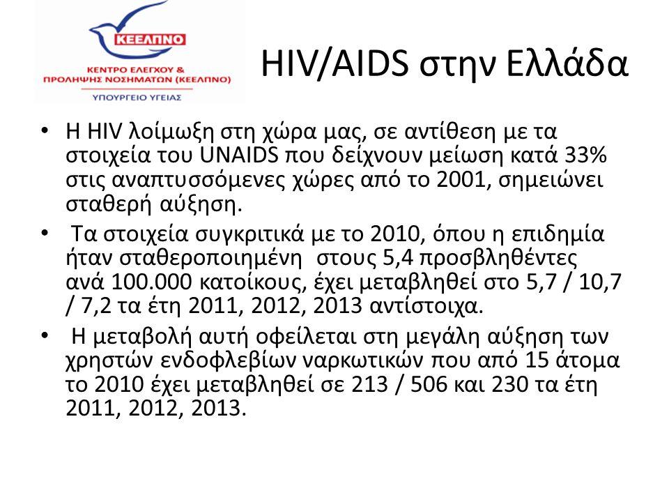 HIV/AIDS στην Ελλάδα