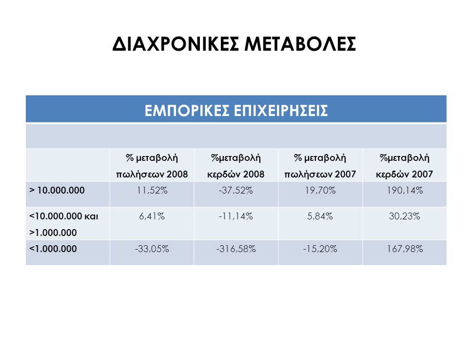 ΔΙΑΧΡΟΝΙΚΕΣ ΜΕΤΑΒΟΛΕΣ