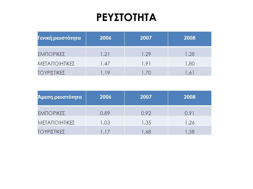ΡΕΥΣΤΟΤΗΤΑ Γενική ρευστότητα 2006 2007 2008 ΕΜΠΟΡΙΚΕΣ 1,21 1,29 1,28