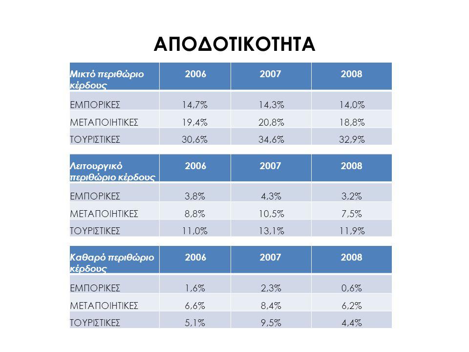 ΑΠΟΔΟΤΙΚΟΤΗΤΑ Μικτό περιθώριο κέρδους 2006 2007 2008 ΕΜΠΟΡΙΚΕΣ 14,7%