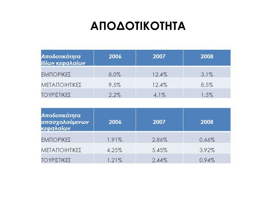 ΑΠΟΔΟΤΙΚΟΤΗΤΑ Αποδοτικότητα Ιδίων κεφαλαίων 2006 2007 2008 ΕΜΠΟΡΙΚΕΣ