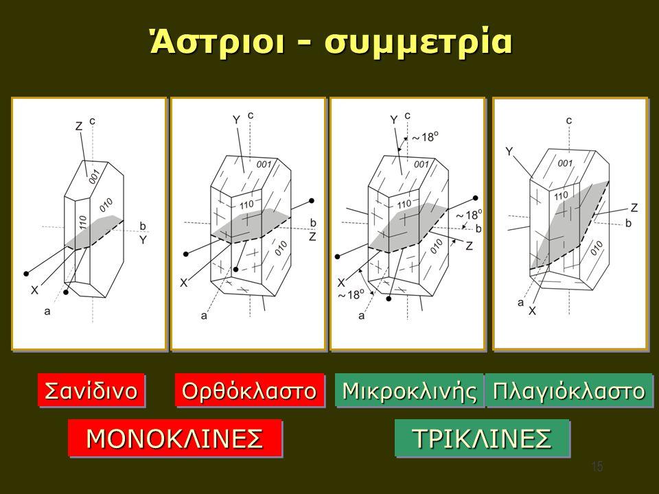 Άστριοι - συμμετρία ΜΟΝΟΚΛΙΝΕΣ ΤΡΙΚΛΙΝΕΣ Σανίδινο Ορθόκλαστο