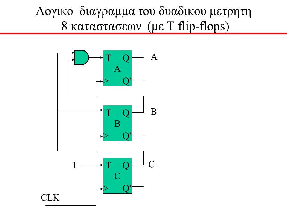 Λογικο διαγραμμα του δυαδικου μετρητη 8 καταστασεων (με T flip-flops)