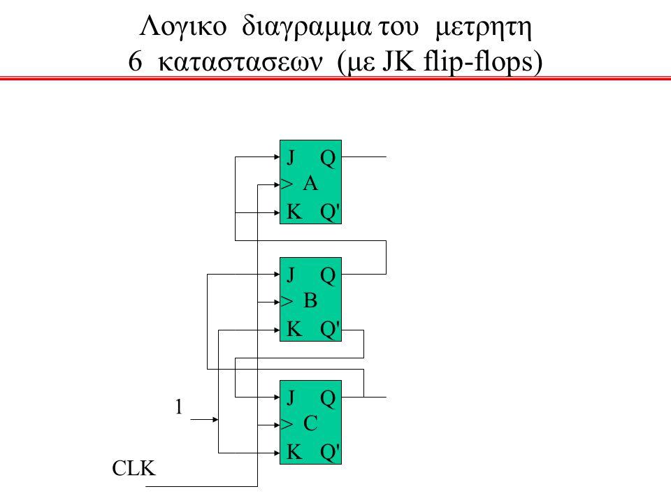 Λογικο διαγραμμα του μετρητη 6 καταστασεων (με JK flip-flops)