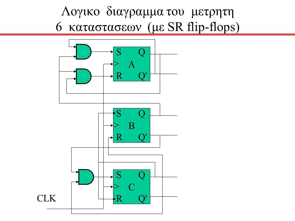 Λογικο διαγραμμα του μετρητη 6 καταστασεων (με SR flip-flops)