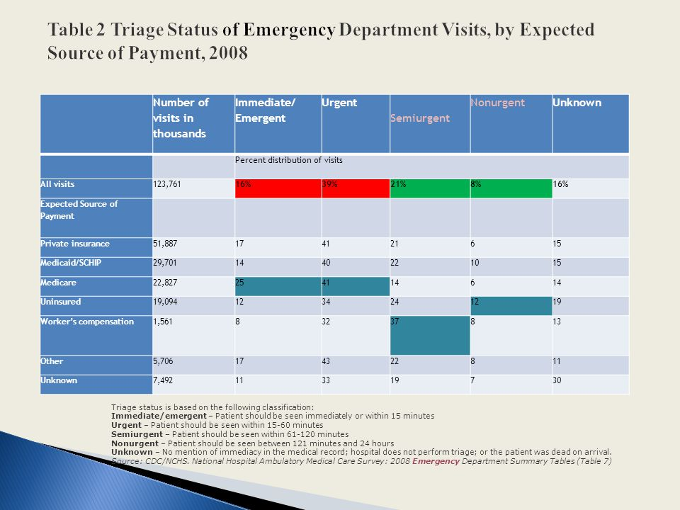 Table 2 Triage Status of Emergency Department Visits, by Expected Source of Payment, 2008