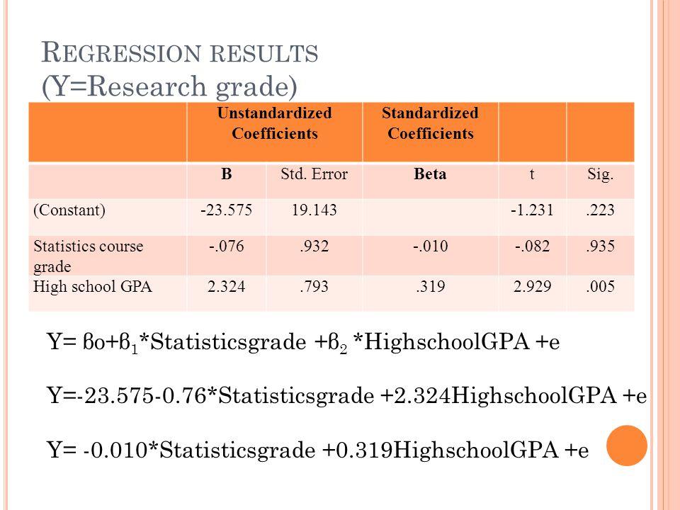 Regression results (Y=Research grade)