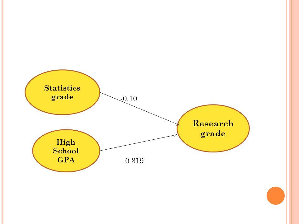 Statistics grade -0.10 Research grade High School GPA 0.319