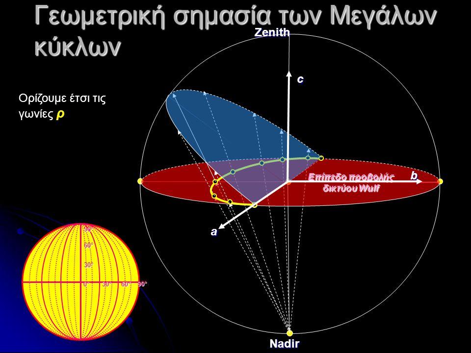 Γεωμετρική σημασία των Μεγάλων κύκλων