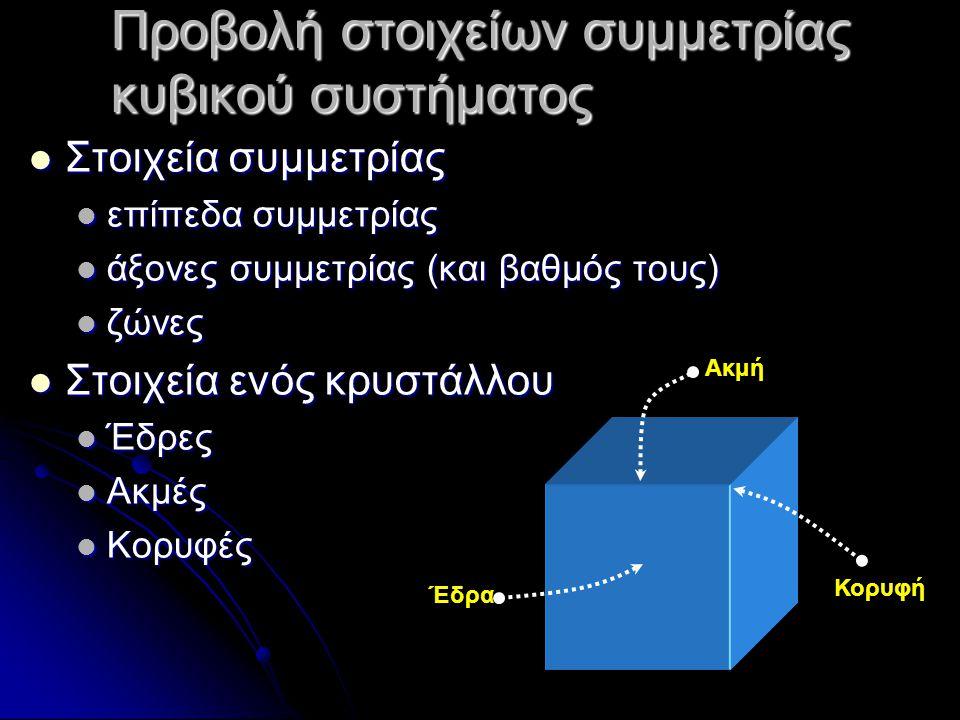Προβολή στοιχείων συμμετρίας κυβικού συστήματος
