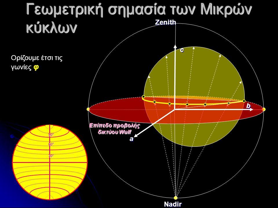 Γεωμετρική σημασία των Μικρών κύκλων