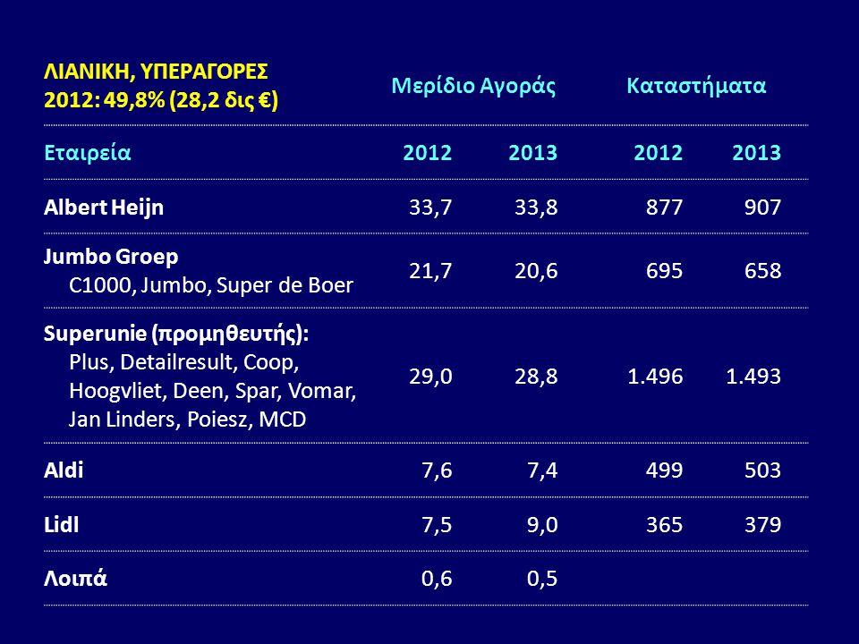 ΛΙΑΝΙΚΗ, ΥΠΕΡΑΓΟΡΕΣ 2012: 49,8% (28,2 δις €) Μερίδιο Αγοράς. Καταστήματα. Εταιρεία. 2012. 2013.