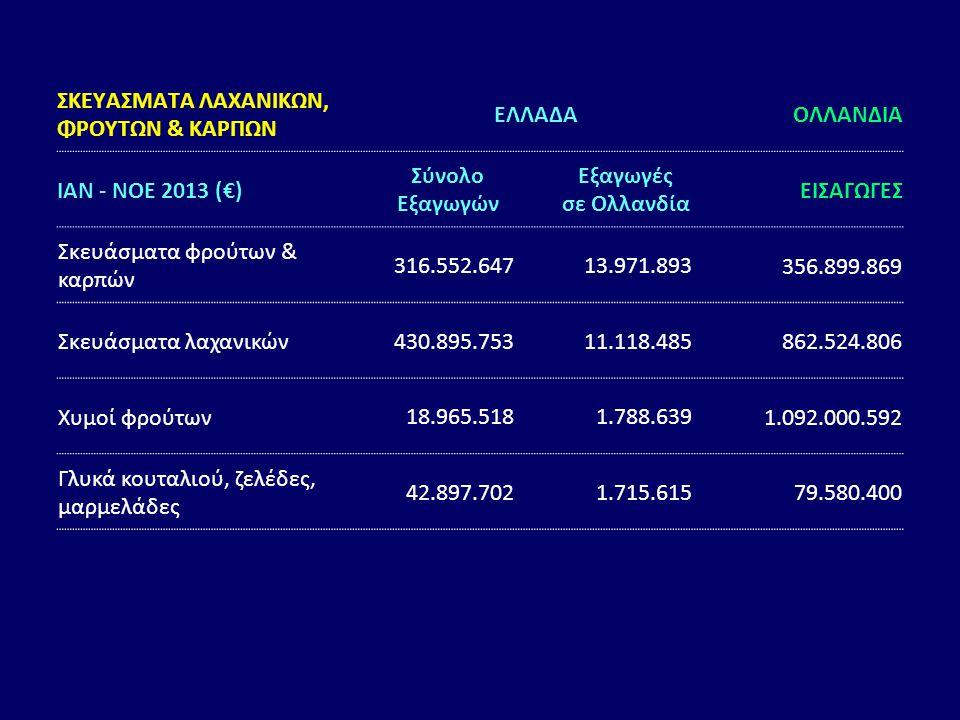 ΣΚΕΥΑΣΜΑΤΑ ΛΑΧΑΝΙΚΩΝ, ΦΡΟΥΤΩΝ & ΚΑΡΠΩΝ