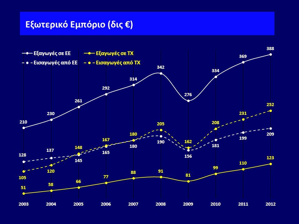 Εξωτερικό Εμπόριο (δις €)