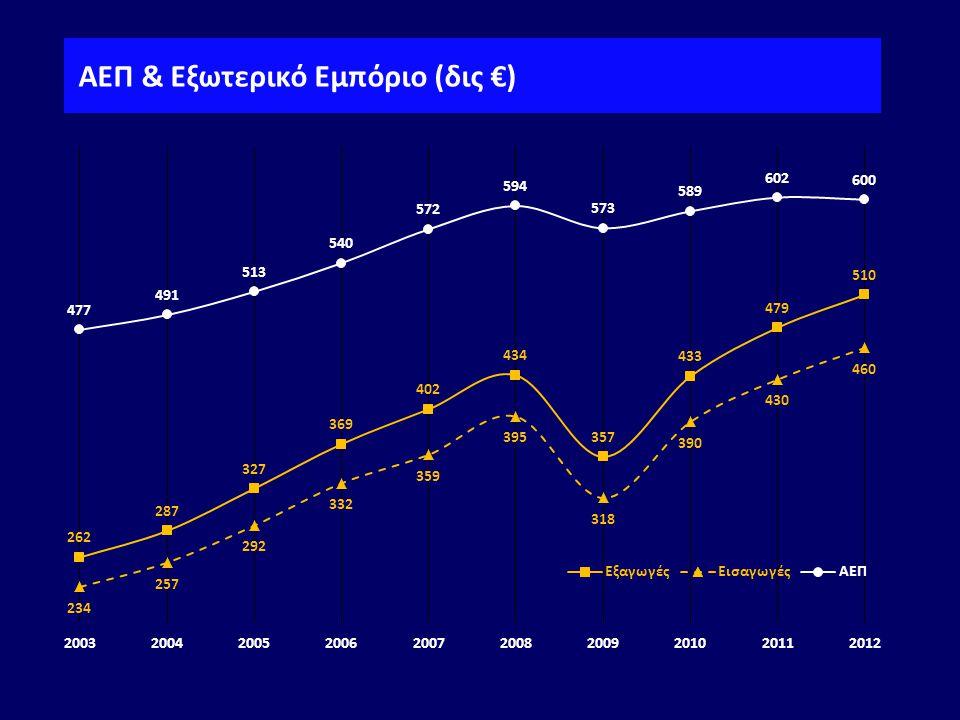 ΑΕΠ & Εξωτερικό Εμπόριο (δις €)