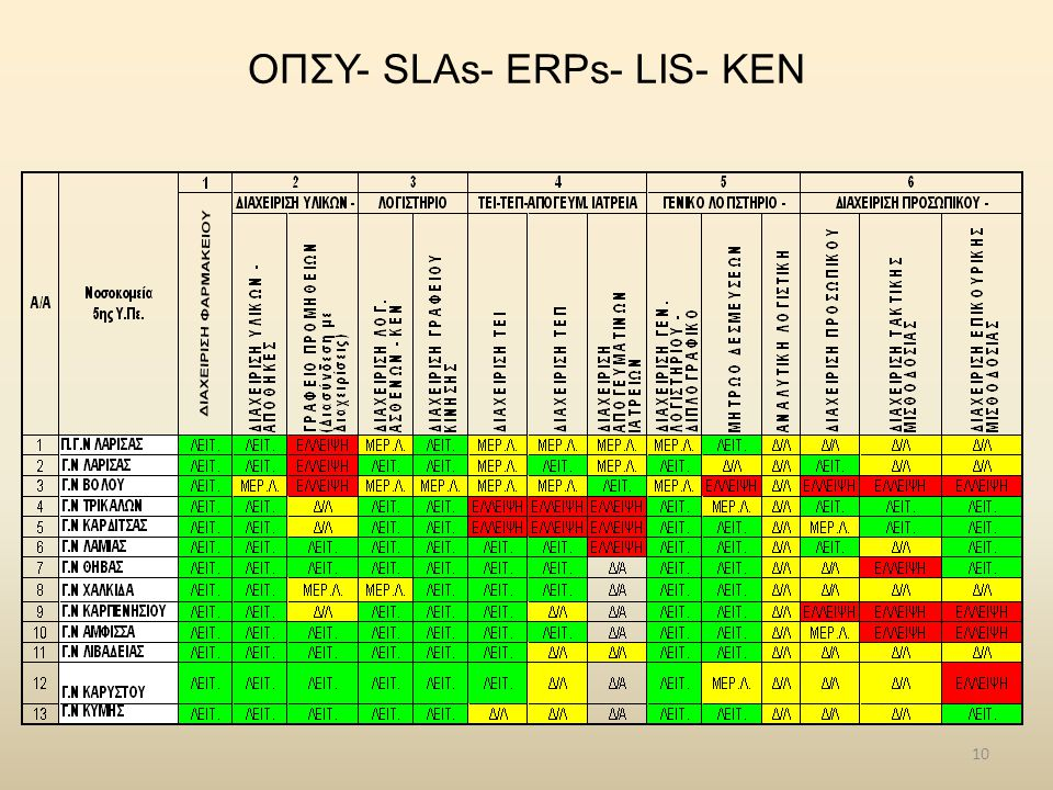 ΟΠΣΥ- SLAs- ERPs- LIS- ΚΕΝ
