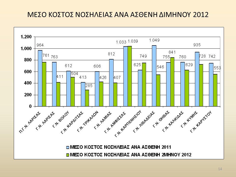 ΜΕΣΟ ΚΟΣΤΟΣ ΝΟΣΗΛΕΙΑΣ ΑΝΑ ΑΣΘΕΝΗ ΔΙΜΗΝΟΥ 2012
