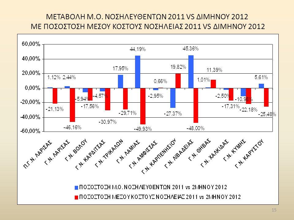 ΜΕΤΑΒΟΛΗ Μ.Ο. ΝΟΣΗΛΕYΘΕΝΤΩΝ 2011 VS ΔΙΜΗΝΟΥ 2012 ME ΠΟΣΟΣΤΟΣΗ ΜΕΣΟΥ ΚΟΣΤΟΥΣ ΝΟΣΗΛΕΙΑΣ 2011 VS ΔΙΜΗΝΟΥ 2012