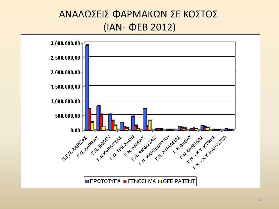 ΑΝΑΛΩΣΕΙΣ ΦΑΡΜΑΚΩΝ ΣΕ ΚΟΣΤΟΣ (ΙΑΝ- ΦΕΒ 2012)