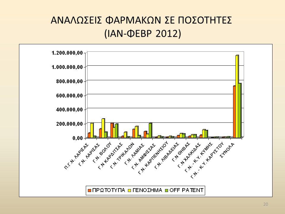 ΑΝΑΛΩΣΕΙΣ ΦΑΡΜΑΚΩΝ ΣΕ ΠΟΣΟΤΗΤΕΣ (ΙΑΝ-ΦΕΒΡ 2012)