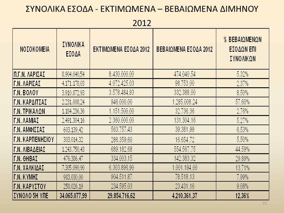 ΣΥΝΟΛΙΚΑ ΕΣΟΔΑ - ΕΚΤΙΜΩΜΕΝΑ – ΒΕΒΑΙΩΜΕΝΑ ΔΙΜΗΝΟΥ 2012