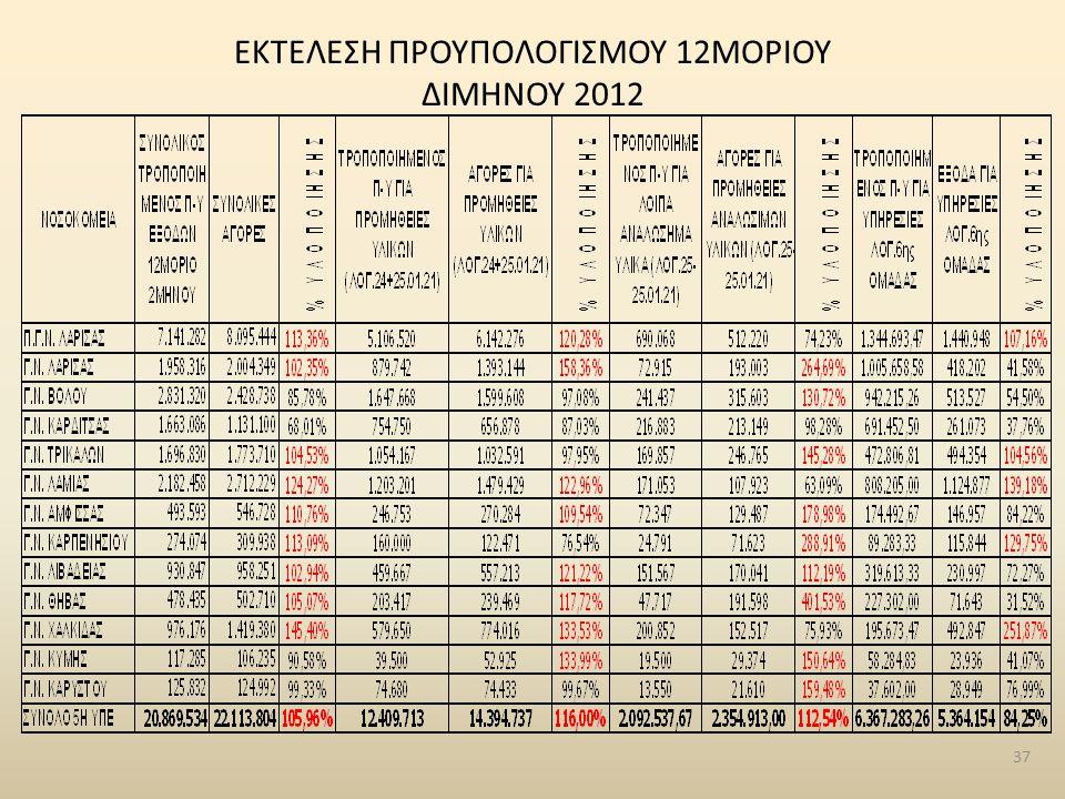 ΕΚΤΕΛΕΣΗ ΠΡΟΥΠΟΛΟΓΙΣΜΟΥ 12ΜΟΡΙΟΥ ΔΙΜΗΝΟΥ 2012